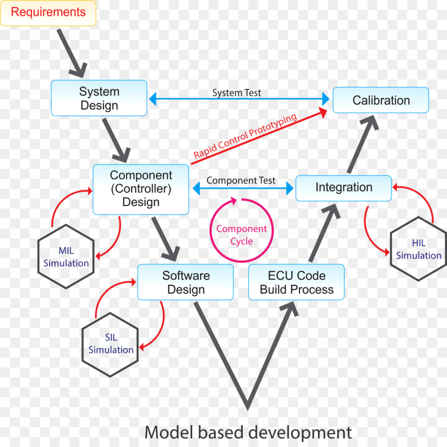 medium resolution of modelbased design matlab model in the loop text diagram png