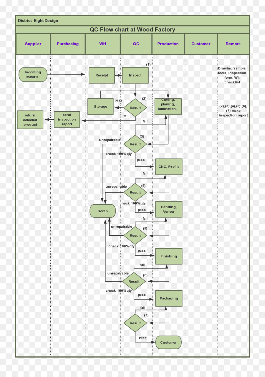 hight resolution of diagram flowchart quality control text png