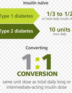 Insulin degludec glycated hemoglobin glargine diabetes mellitus others also rh kiss