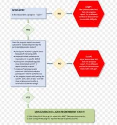 diagram organization process flow diagram text png [ 900 x 940 Pixel ]