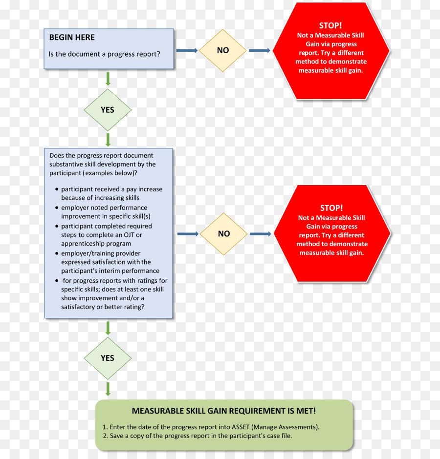 medium resolution of diagram organization process flow diagram text png