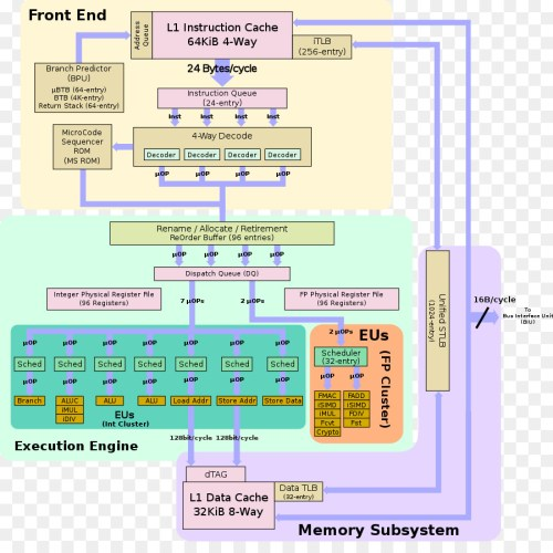 small resolution of diagram block diagram microarchitecture text line png