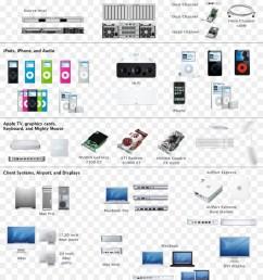 computer network diagram microsoft visio omnigraffle dvd player [ 900 x 1040 Pixel ]