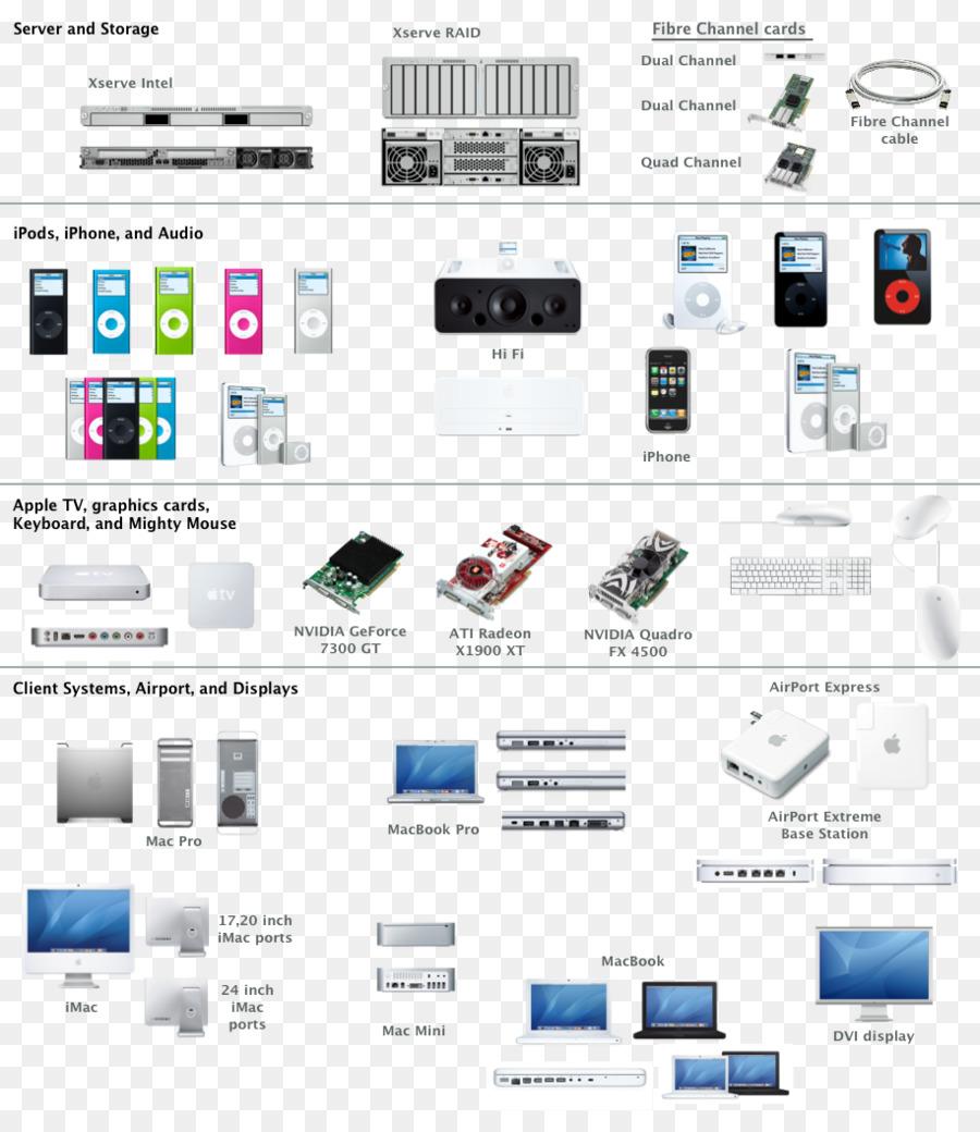 medium resolution of computer network diagram microsoft visio omnigraffle dvd player