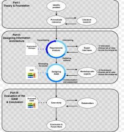 thesis masterarbeit research text diagram png [ 900 x 980 Pixel ]