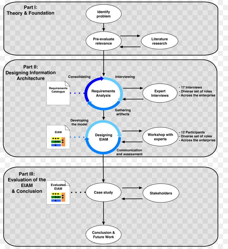 hight resolution of thesis masterarbeit research text diagram png