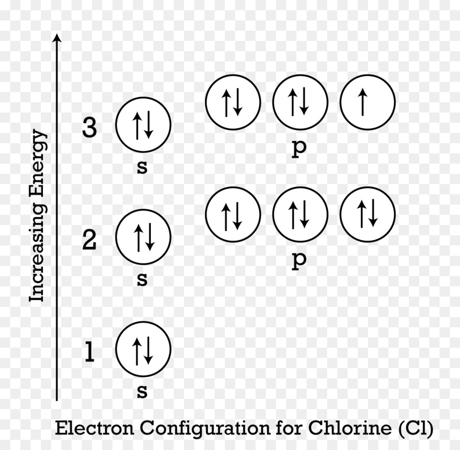 medium resolution of electron configuration electron aufbau principle text white png