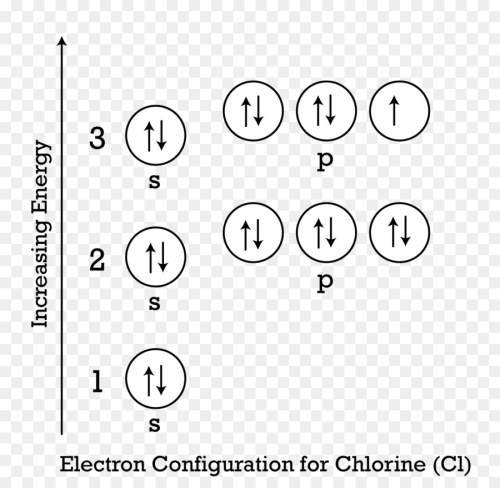small resolution of electron configuration electron aufbau principle text white png