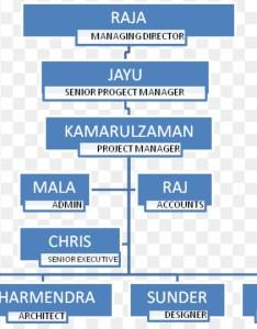 Organizational structure chart interior design services indoor decorations also rh kiss