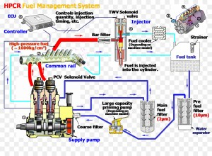 Caterpillar Inc Fuel injection Wiring diagram Electrical