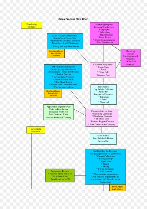 small resolution of process flow diagram flowchart marketing text diagram png