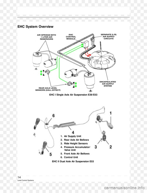 small resolution of bmw 5 series bmw x5 car wiring diagram front end png downloadbmw bmw 5 series