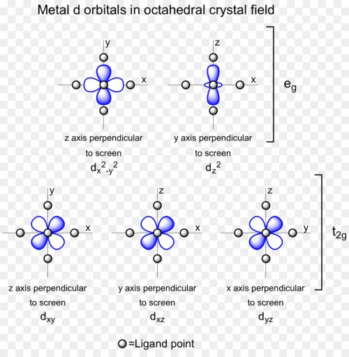 small resolution of octahedral molecular geometry atomic orbital crystal field theory blue text png