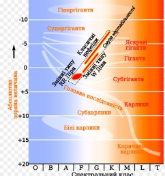 hertzsprung russell diagram instability strip variable star cepheid variable lower class limit png download 2000 2286 free transparent instability  [ 900 x 1040 Pixel ]