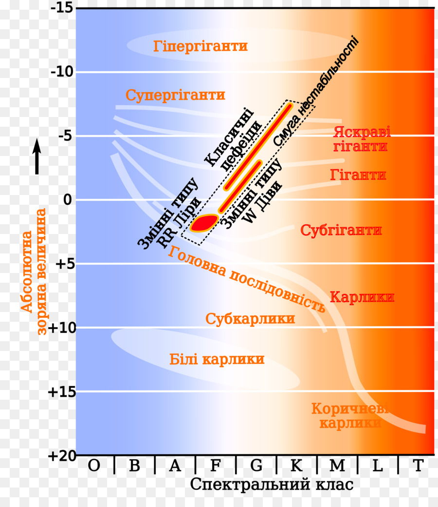hight resolution of hertzsprung russell diagram instability strip variable star cepheid variable lower class limit png download 2000 2286 free transparent instability