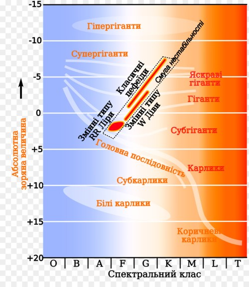 small resolution of hertzsprung russell diagram instability strip variable star cepheid variable lower class limit png download 2000 2286 free transparent instability