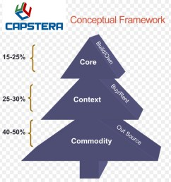 capability management in business capability commodity text diagram png [ 900 x 940 Pixel ]