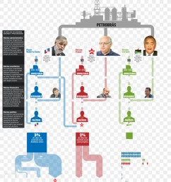 operation car wash brazil corruption diagram png [ 900 x 1080 Pixel ]