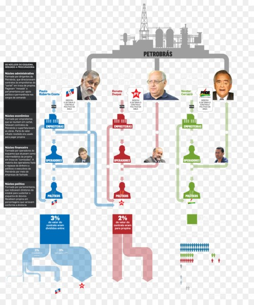 small resolution of operation car wash brazil corruption diagram png