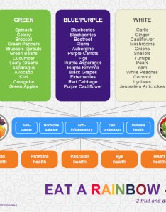 Eat  rainbow image also bant comments on study which states  you should be eating rh