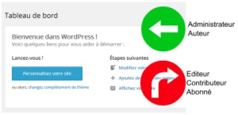 Limiter l'acces au tableau de bord wordpress
