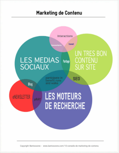 10 Conseils de Marketing de Contenu