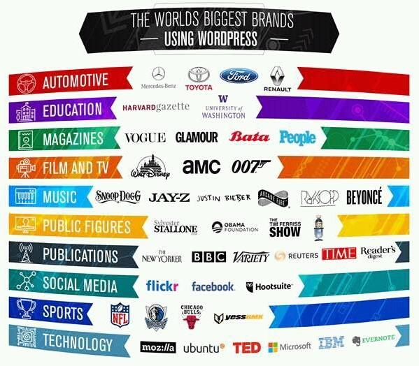 Entreprises mondiales utilisant WordPress