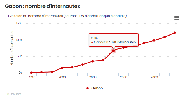 Les élèves gabonais: internet en 2005