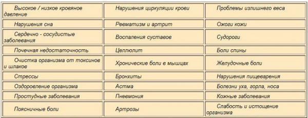 infraraudonųjų spindulių pirties hipertenzija)