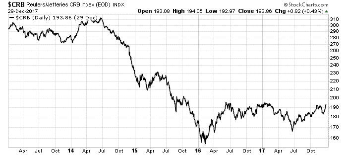 Commodity Stocks Are Going to Make Significant Gains This Year