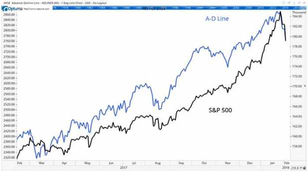 stock-decline-charts-2-One tool many large firms use is the advance-decline line indicator. This tool helps to gauge whether or not we are headed for a bear market.