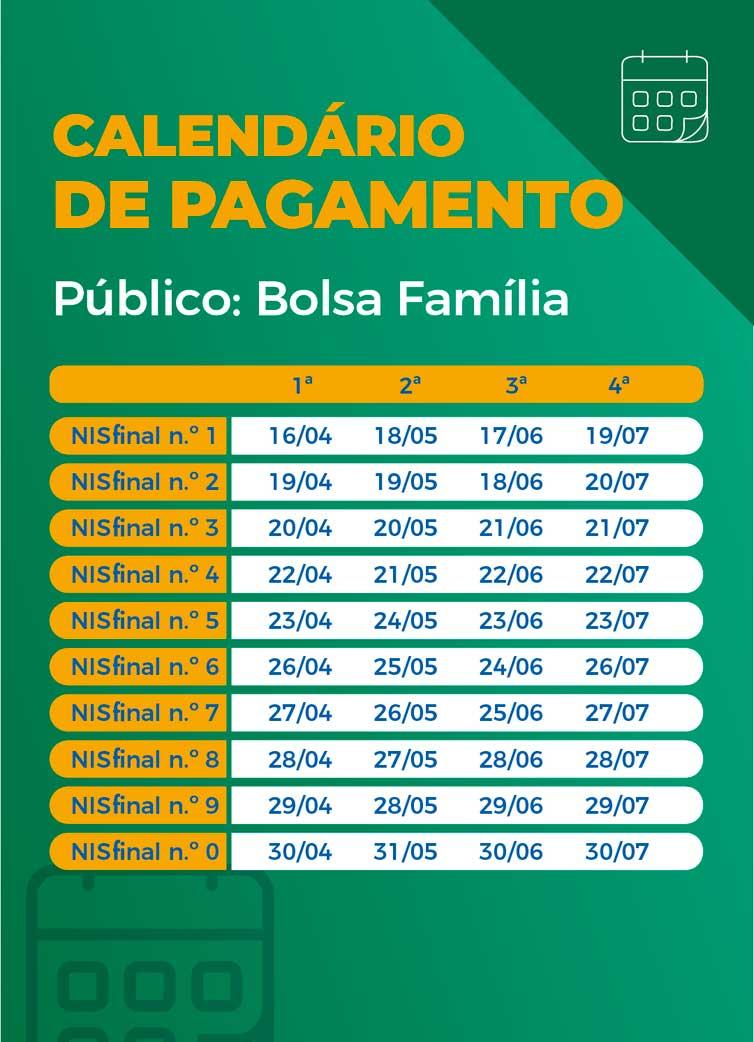 Calendário de pagamento das parcelas do auxílio emergencial aos beneficiários do Bolsa Família. - Arte/Agência Brasil