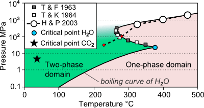co2 pressure temperature phase diagram photosynthesis to label h2o nacl equilibria simplified for mixtures the solid black curve separates domains where and are fully miscible