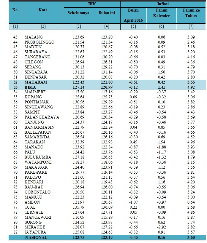Tabel III Inflasi April 2016