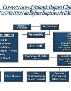 Cabc org chart new also organizational convention of atlantic baptist churches rh