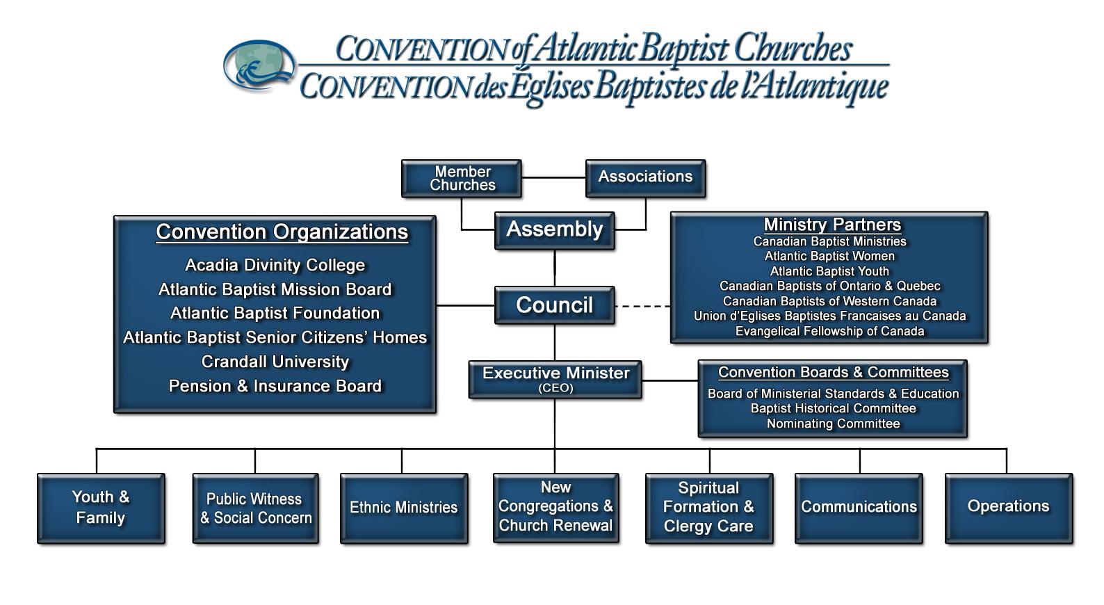catholic church structure diagram grand cherokee radio wiring baptist org chart emmanuel jamaica
