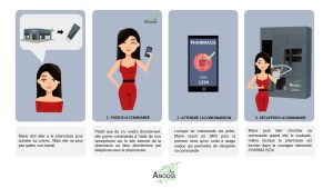 infographie ANODIA Click & Collect