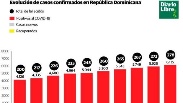 Más de 6 mil infectados y 278 muertos por virus