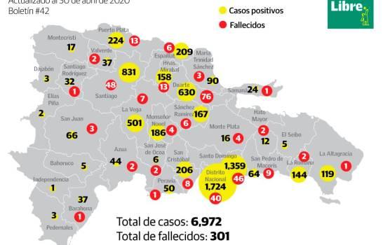 Casi 7 mil infectados y más de 300 muertos en RD