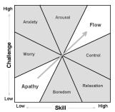 """Résultat de recherche d'images pour """"theory flow engagement"""""""