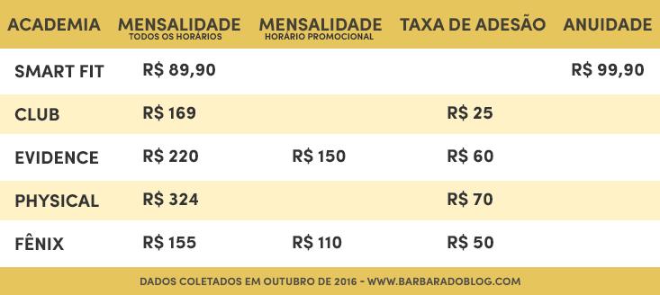 Preço de academias no Rio de Janeiro