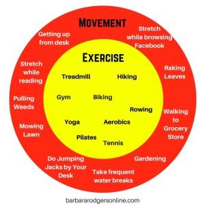 Movement vs. Exercise