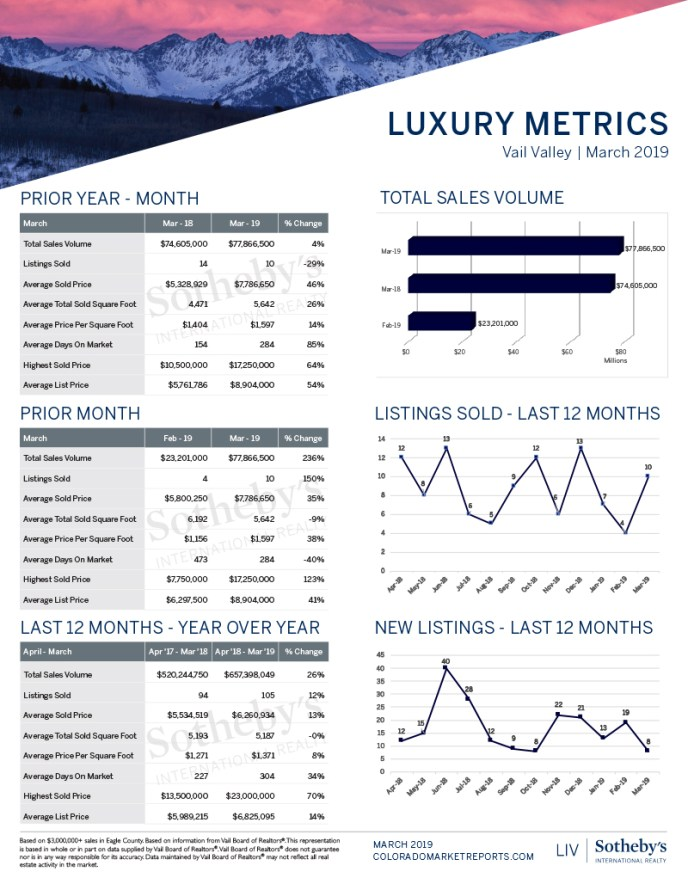 March Luxury