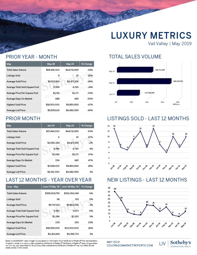 Monthly-Report_Vail-2019_May-Luxury-Report