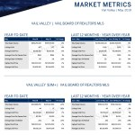 May 2019 Overall Market
