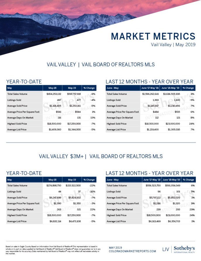 Monthly-Report_Vail-2019_May-Market-Report