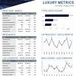 August 2019 Luxury ($3M+)