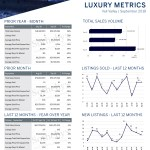 September 2019 Luxury ($3M+)