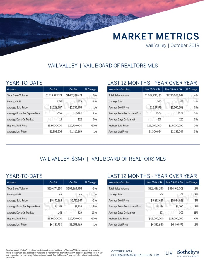 Vail-Market-Oct-Report