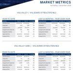 December 2019 Overall Market